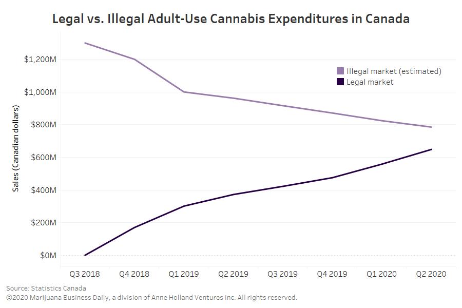 Πηγή: Statistics Canada